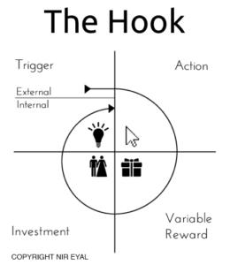 Das Hook-Modell